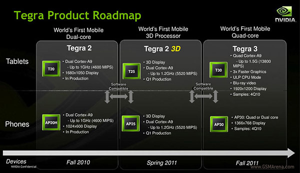 Nvidia Tegra roadmap leaked