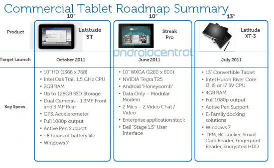 Dell leaked tablet road map