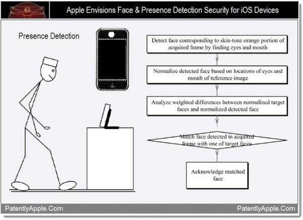 http://st.gsmarena.com/pics/11/12/apple-face-patent/gsmarena_001.jpg