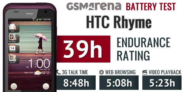 gsmarena 002 HTC Rhyme battery test now over, check out the results [TEST]