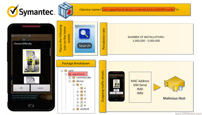 Symantec Identifies Potential Threats On Android Market ...