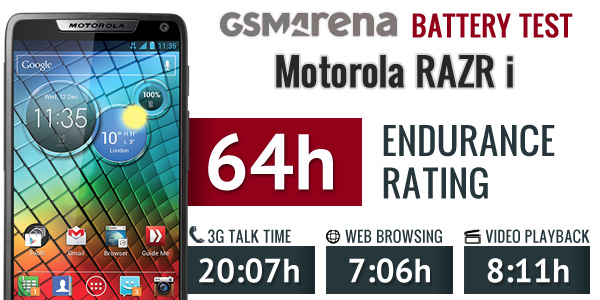 http://blog.gsmarena.com/motorola-razr-i-battery-life-test-concludes-results-are-inside/