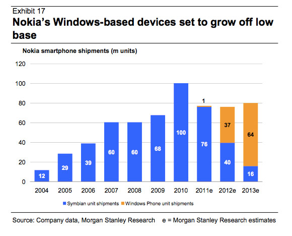 Nokia expected to sell 37 million Windows Phones in 2012
