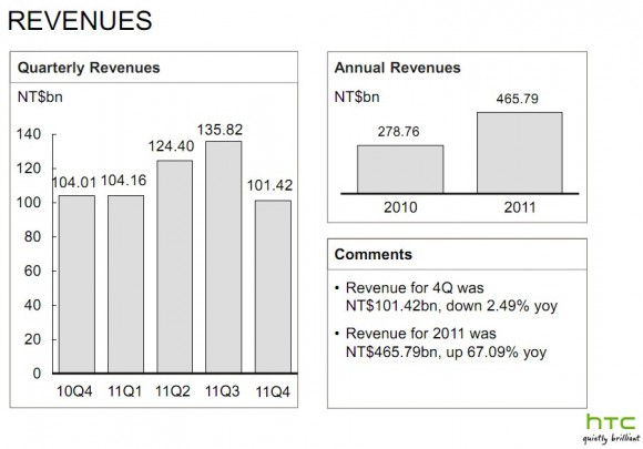 HTC had an overall good 2011 but an unimpressive Q4
