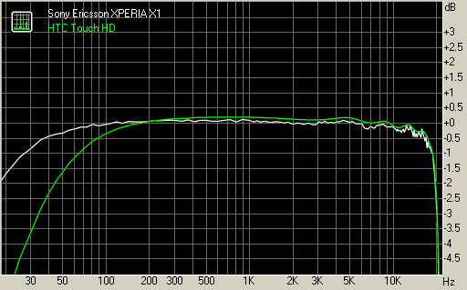 Sony Ericsson XPERIA X1 vs HTC Touch HD frequency response graphs